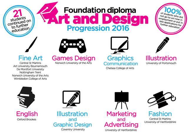 Foundation diploma Art and Design students progress to top
